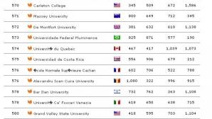 Universitatea din Iaşi ajunge pe locul 576