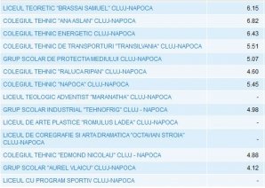 Rezultate Evaluare Naţională 2012 Cluj Napoca - Top licee