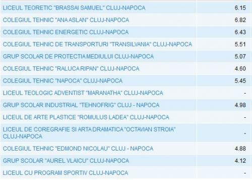 rezultate evaluare nationala 2012 cluj napoca top licee