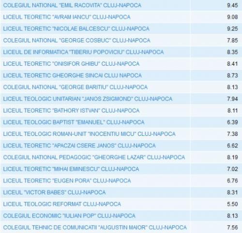 rezultate evaluare nationala 2012 cluj napoca
