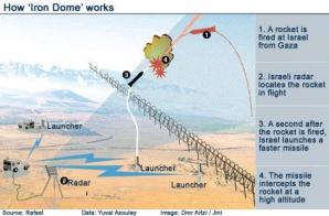 Iron Dome