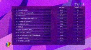 Televot Eurovision 2013
