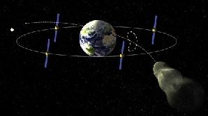 Traiectoria asteroidului Apophis în 2029