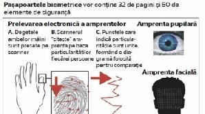Paşapoartele biometrice