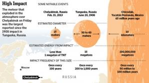 Estimările NASA cu privire la meteoritul din Rusia