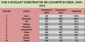 Lista judeţelor în care piaţa imobiliară este încă în moarte clinică
