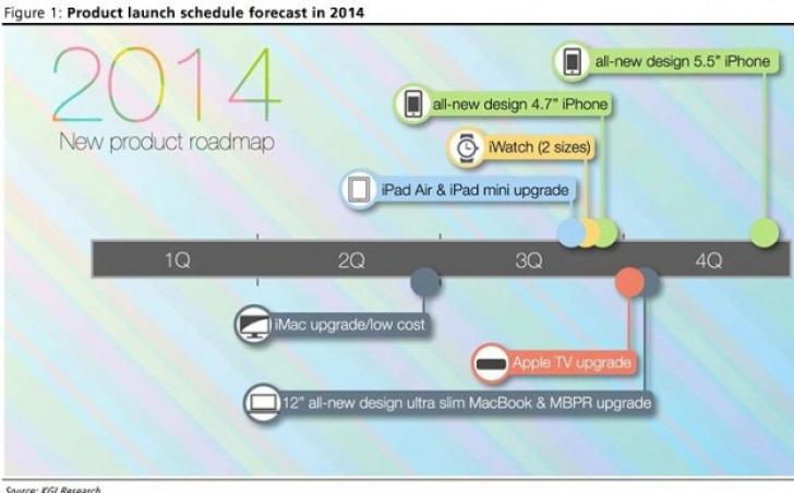Apple ar putea lansa și un iPhone cu o diagonală de 5,5 inci