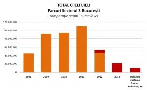 Precizări privind atribuirea contractului de delegare a gestiunii pentru parcurile din Sectorul 3