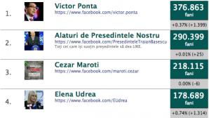 Udrea şi Băsescu mizează pe Facebook în bătălia electorală: Au impreună cel mai mare număr de fani