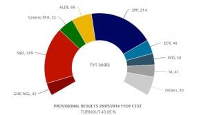 Structura Parlamentului European - estimări.EPP (Popularii) pe primul loc, S&D (Socialiştii) pe doi, liberalii (ALDE) pe trei