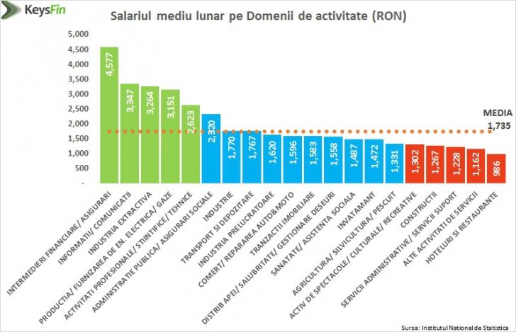 Cine mai munceşte în România? Profilul angajatului care susţine economia