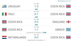 Meciurile echipei Costa Rica