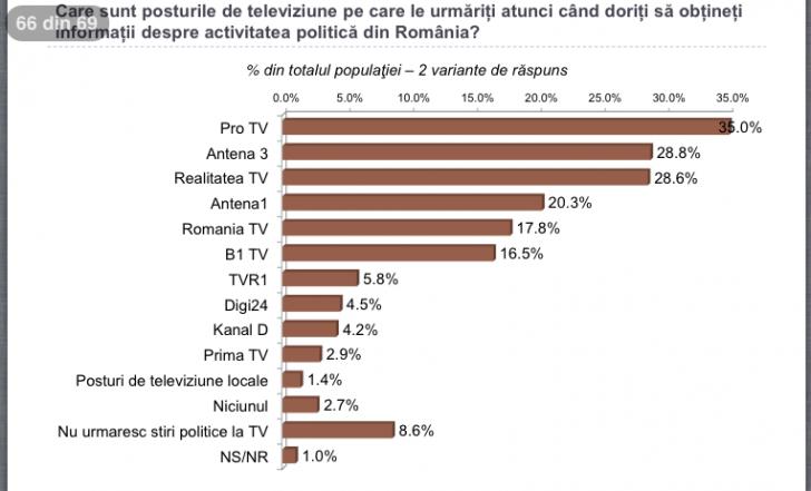 Sondaj. Realitatea TV și Antena 3 în topul televiziunilor de știri din România