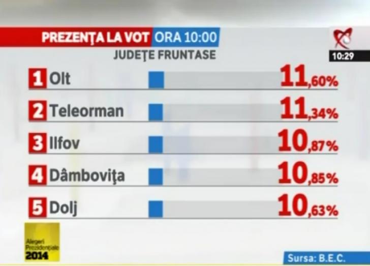REZULTATE ALEGERI PREZIDENȚIALE 2014. Prezenta la vot, pana la ora 10.
