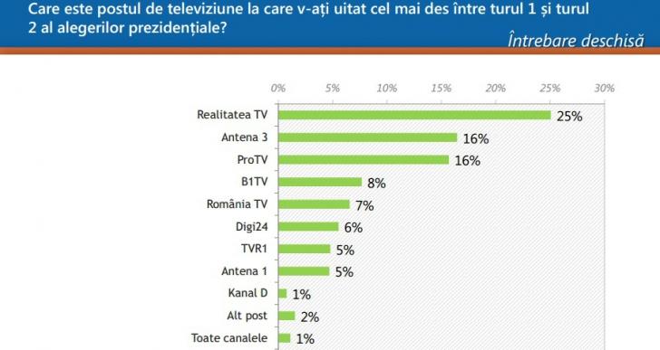 Sondaj: Realitatea TV, televiziunea cu cel mai mare impact în alegerile prezidențiale