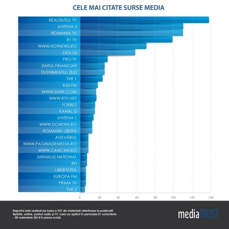 Realitatea TV, cea mai citată sursă media în presa scrisă