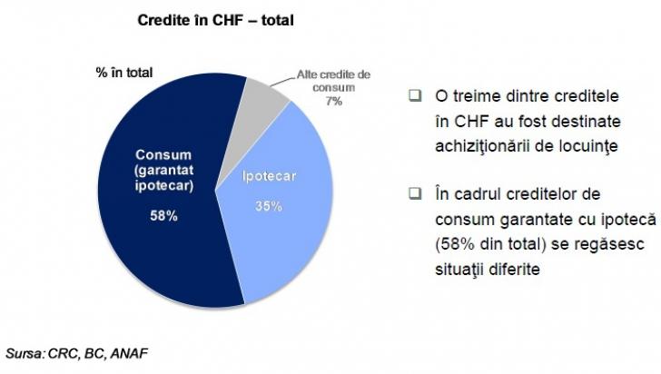 Raport BNR despre creditele în franci