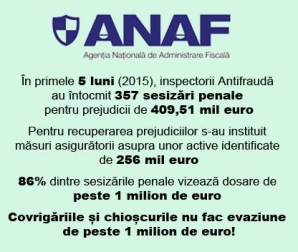 ANAF pe Facebook