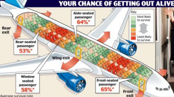 """Care sunt cele mai """"sigure"""" locuri din avionul """"sortit să nu aterizeze pe pistă"""""""