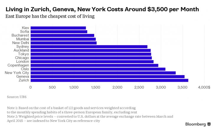 Costul vietii in lume