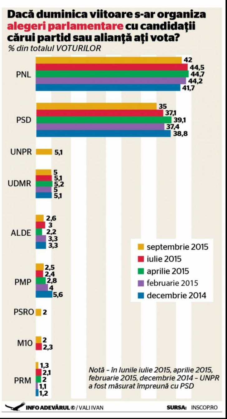 Sondaj cumplit pentru PSD. PNL ar obţine cele mai multe voturi, dacă ar avea loc alegeri