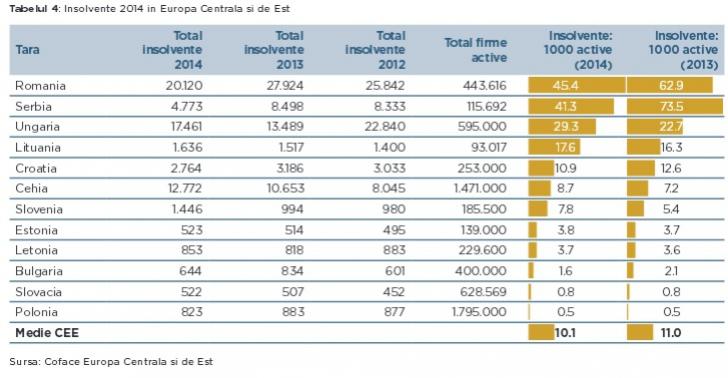insolvențe 2015