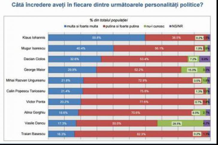 INSCOP: Iohannis, Isărescu și Cioloș, în topul încrederii în personalitățile publice