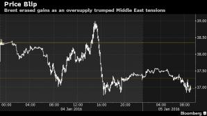 Tensiunile Iran-Arabia Saudită și prețul petrolului