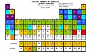 Patru noi elemente chimice, adăugate în Tabelul lui Mendeleev. Iată cum au fost descoperite