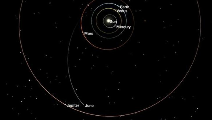 NASA anunţă un record istoric de distanță față de Soare