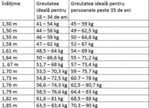 Care este greutatea ideală în funcţie de înălţime şi vârstă