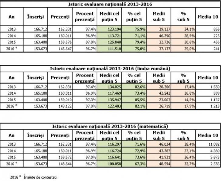 Rezultate Evaluare Națională 2016 EDU.RO. Toate notele, pe județe. Anunțul Ministerului Educației