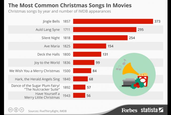 Top 10 cele mai populare melodii de Crăciun