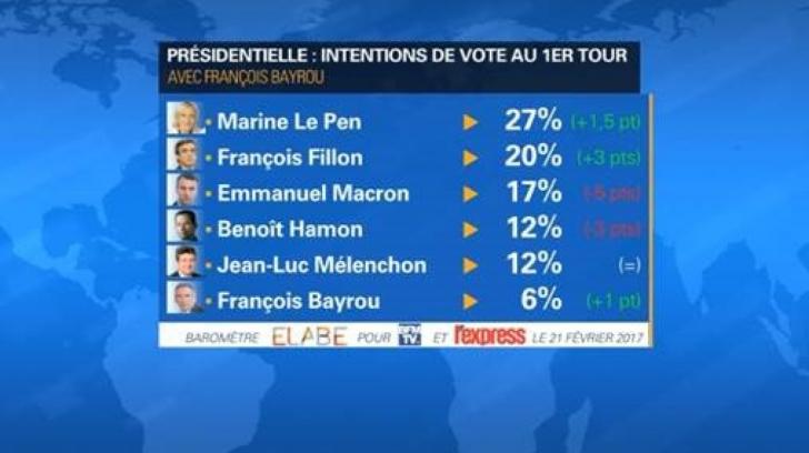 Sondajul care șochează Europa. Le Pen își zdrobește contracandidații în turul I al prezidențialelor