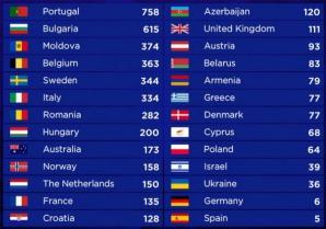Clasament Eurovision 2017.