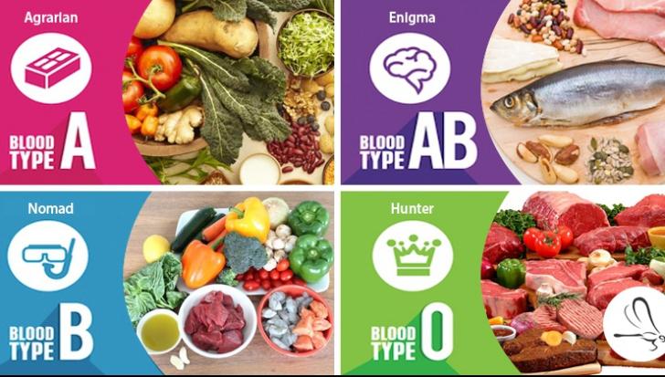 Adevărul despre dieta de slăbire bazată pe grupa de sânge