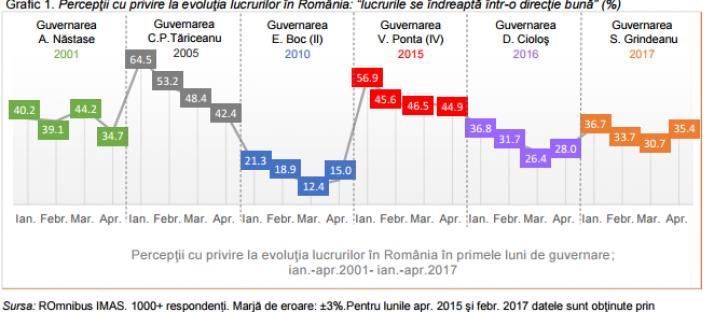Sondaj IMAS, pentru Realitatea TV. 35,2% dintre români, încredere în Iohannis. Dragnea, doar 24,3%