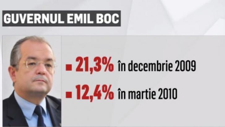 Sondaj IMAS pentru Realitatea TV. Ce Guvern i-a mulţumit pe români