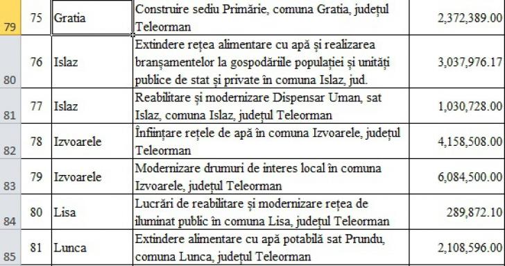 PNDL 2. Sevil Shhaideh, 194 de milioane de euro pentru județul lui Dragnea. Lista obiectivelor