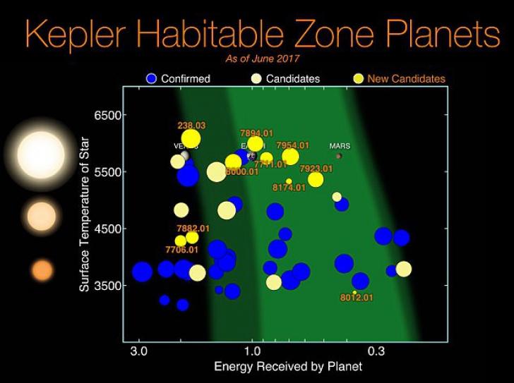NASA descoperit 20 de planete care pot fi locuite