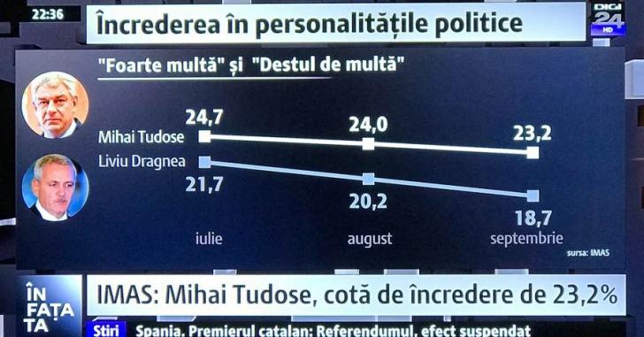 Sondaj IMAS, dramatic pentru PSD. Pierde 10 procente în 10 luni. Tudose, mai popular decât Dragnea