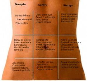 Harta durerilor de stomac: află care este CAUZA ascunsă, în funcţie de zonă