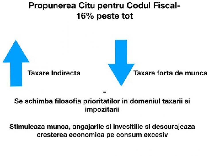 Cum vrea PNL sa schimbe Codul Fiscal: Scad taxele ca sa creasca nivelul de trai