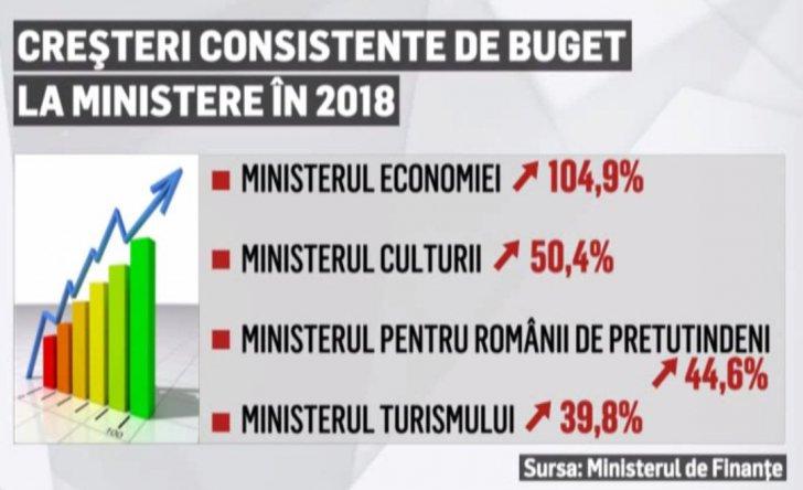 Bugetul pe 2018