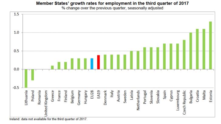 Record absolut pe piața muncii din Uniunea Europeană. România nu e vizată