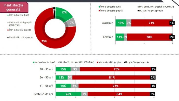 SONDAJ. 3 din 4 români cred că ţara merge într-o direcţie proastă. 90%, nemulţumiţi de politică