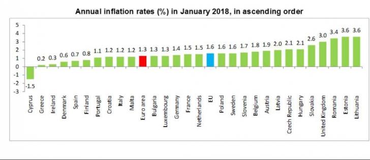 Inflaţia în UE