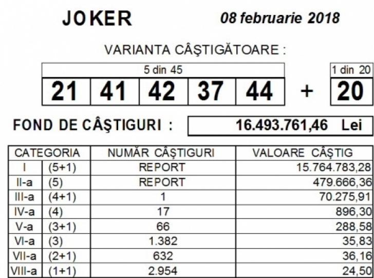Câștig la Joker