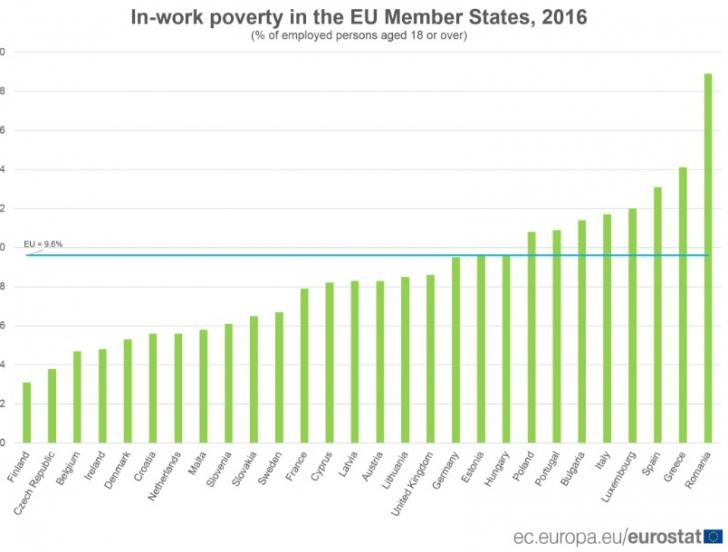 Eurostat: Angajaţii români, cei mai expuşi riscului de sărăcie