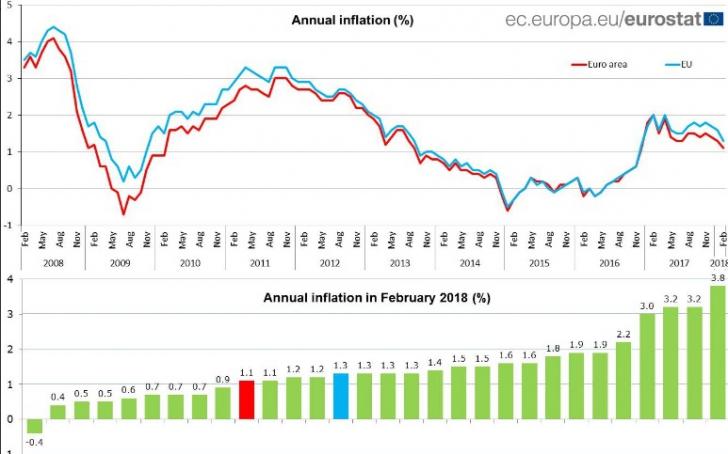 Încă o veste proastă de la Eurostat: România, campioana inflaţiei în Uniunea Europeană